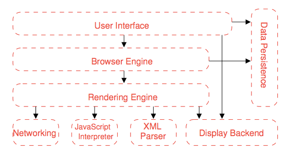 Browser reference architecture, Grosskurth, Alan A., Godfrey, Michael W.: Reference Architecture for Web Browsers. http://grosskurth.ca/papers/browser-refarch.pdf